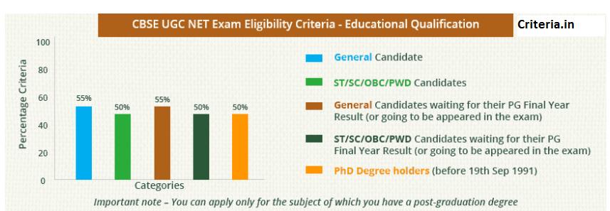 NET Exam Eligibility 2018
