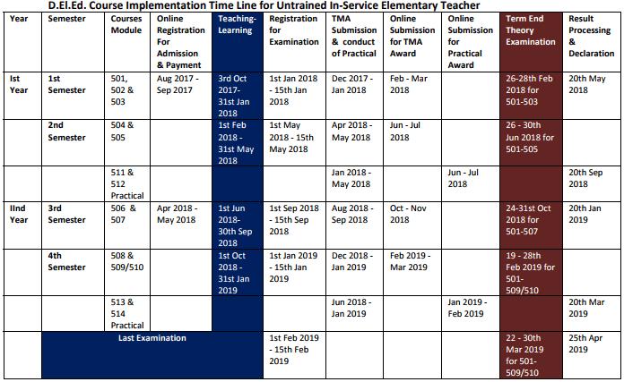 NIOS D.El.Ed Admission 2018-2019